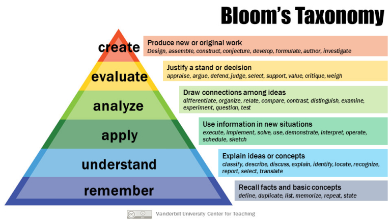 Bloom's Taxonomy of Taxonomy of Educational Objectives: Remember, Understand, Apply, Analyze, Evaluate, Create