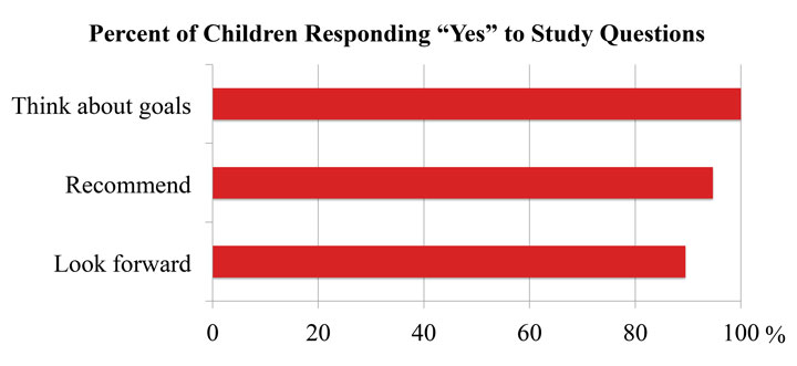 Graph percent of children responding yes