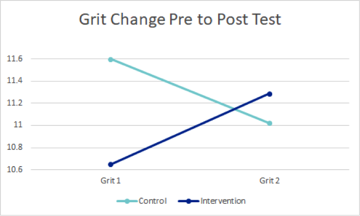Grit aka Perseverance Change Pre to Post Test