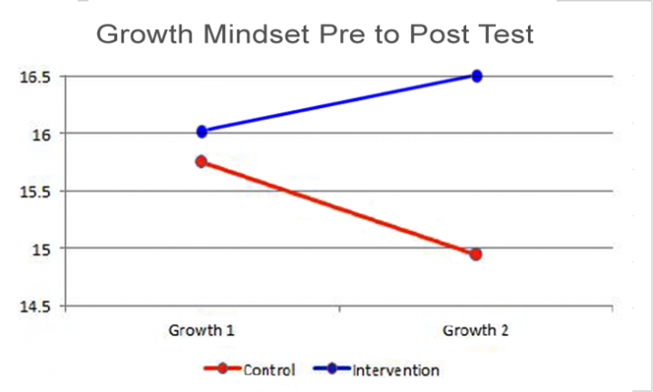 Growth mindset change pre to post test