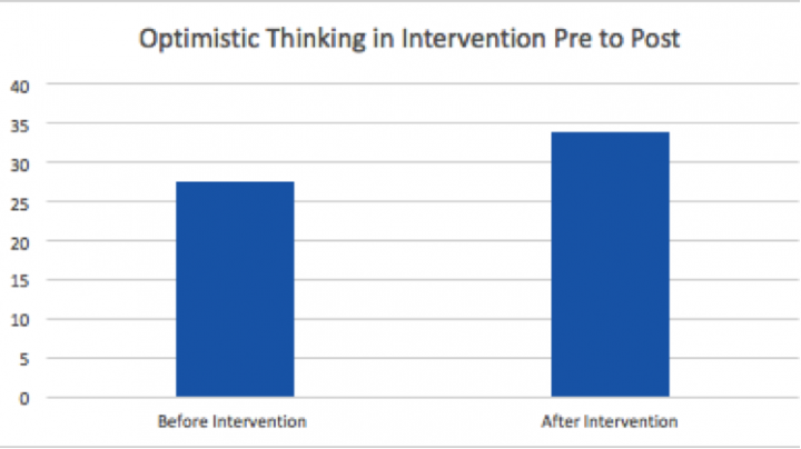 Statistically significant increase in optimistic thinking in intervention pre to post
