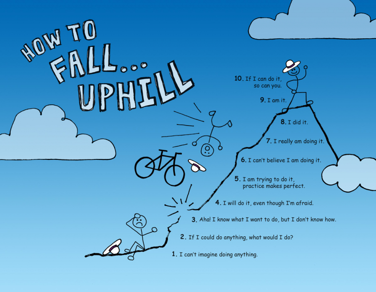 How to fall uphill infographic. A bicyclist falls up a mountain until they are standing on the top.